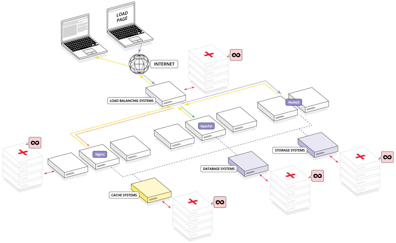 wiring diagram for linux with High Availability Cluster Diagram on Unix Operating System Diagram besides High Availability Cluster Diagram moreover Article389 also Wiring Schematic For A Rc Power Panel moreover Houseplanex le.